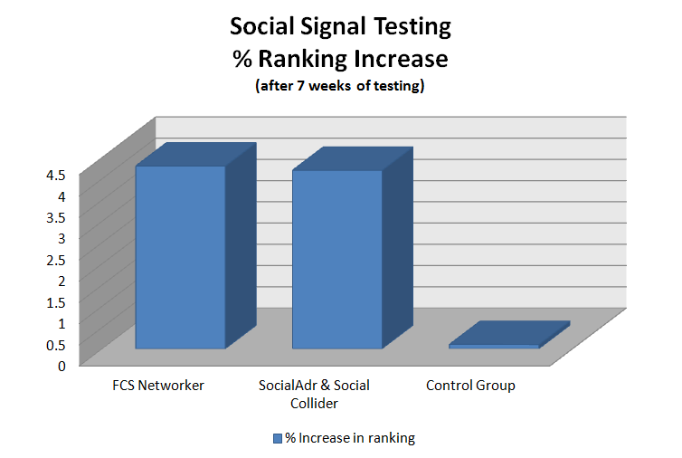 Social Signal Test Results