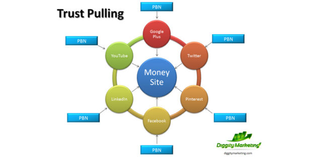 SEO Testing Results: Trust Pulling (Simple DAS)
