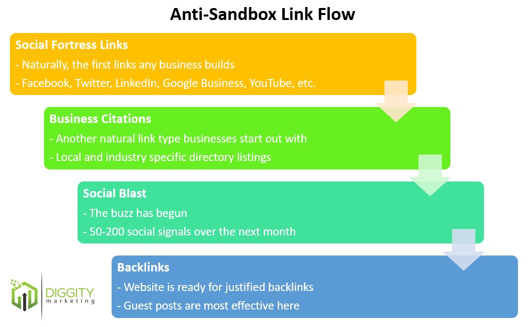 anti-sandbox