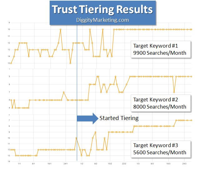 trust tiering results