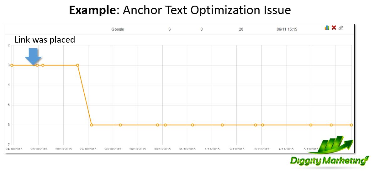 google anchor text