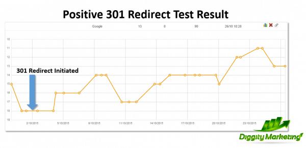 301 positive