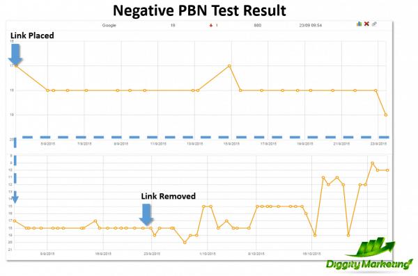 PBN negative