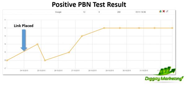 PBN positive