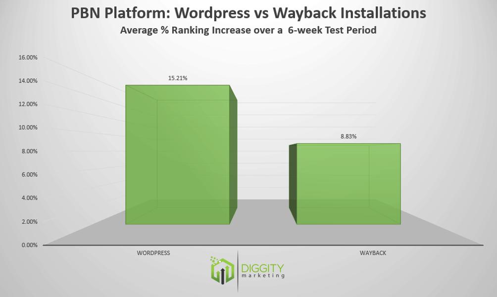 wp vs wayback 1