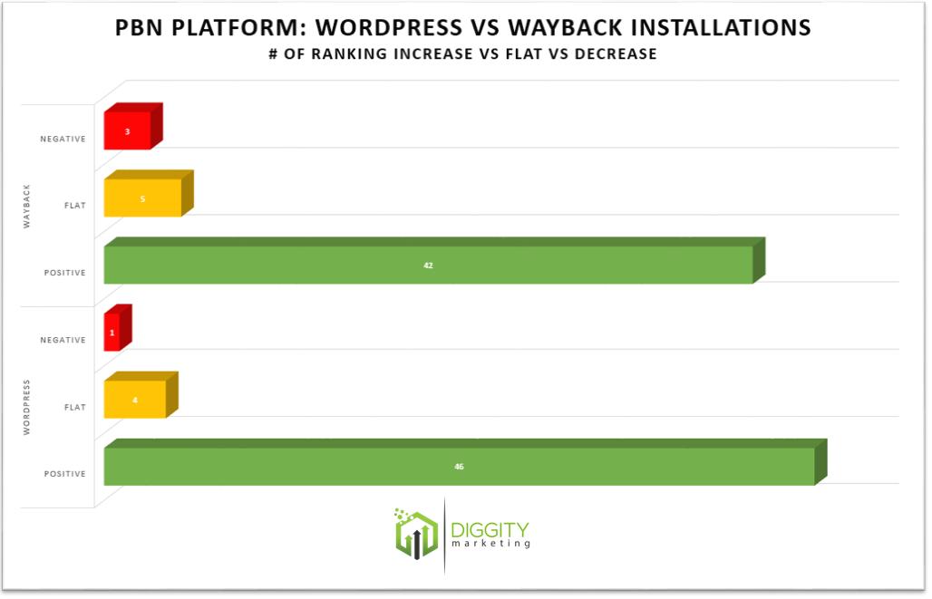 wp vs wayback 2