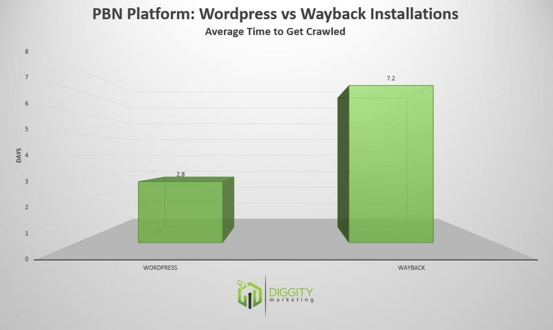 wp vs wayback 3