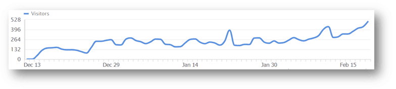 2 month daily traffic