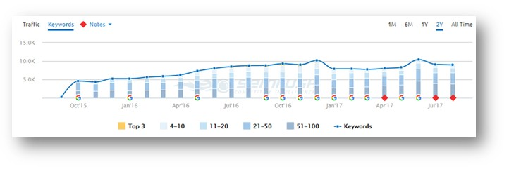 semrush graph 1