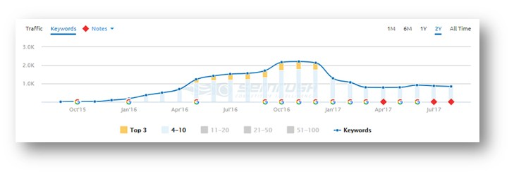 semrush graph 2