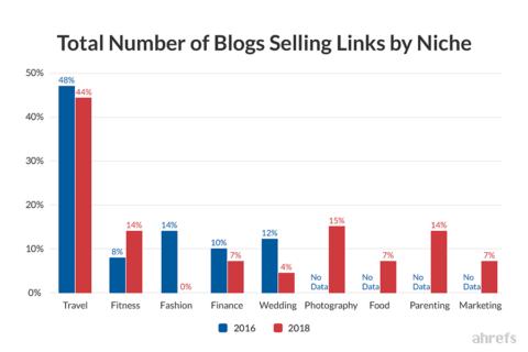 blog elling niche chart