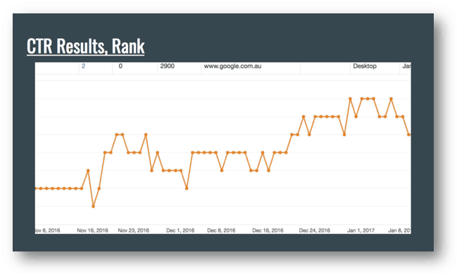 ranking from ctr