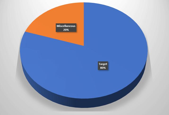 internal anchor ratios
