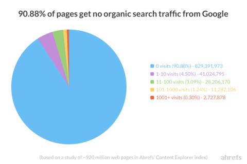 ahref google traffic chart