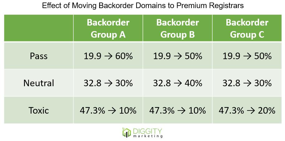 backorder - toxic registrars