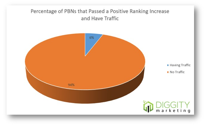 pbns with traffic