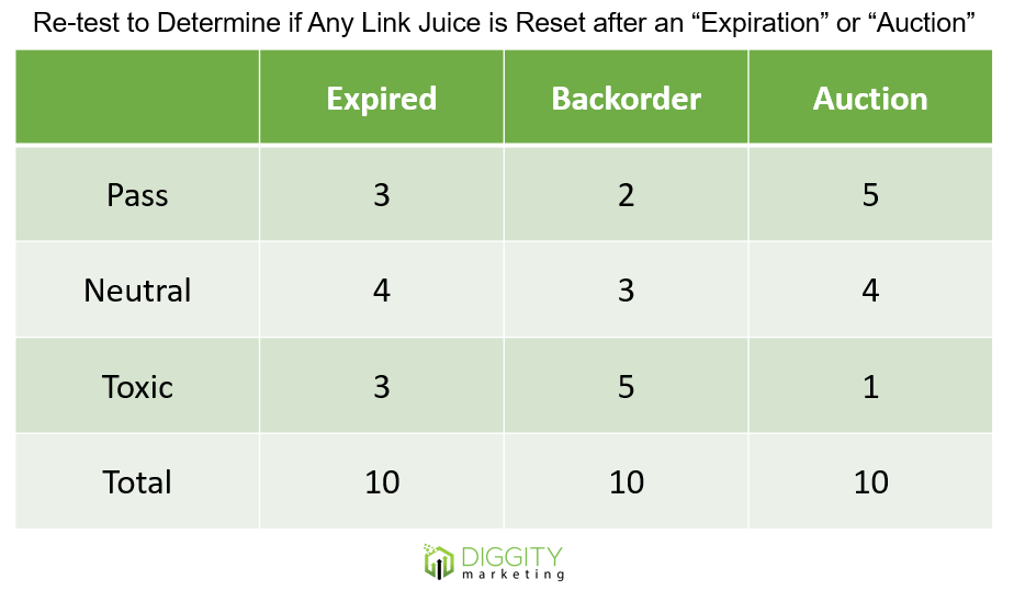 reset link juice