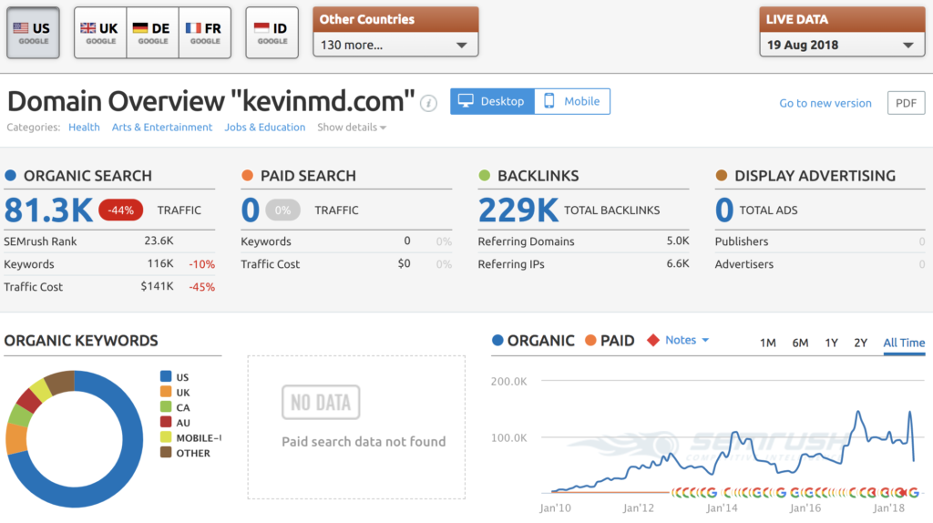KevinMD traffic (SEMRush)