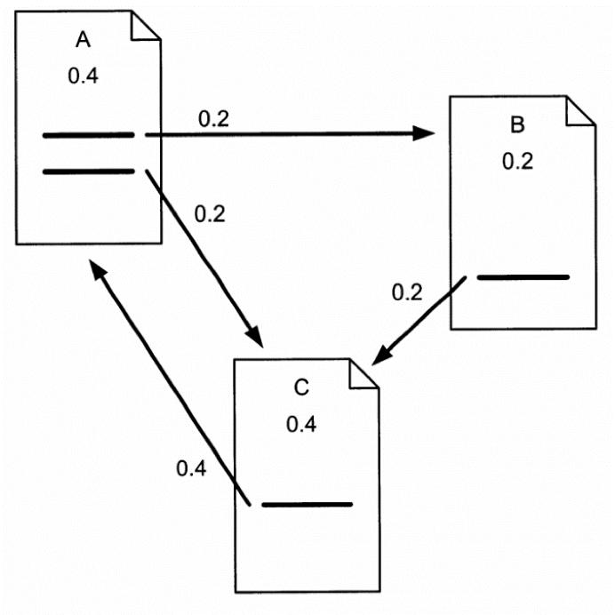 Calculando o diagrama do PageRank do Google