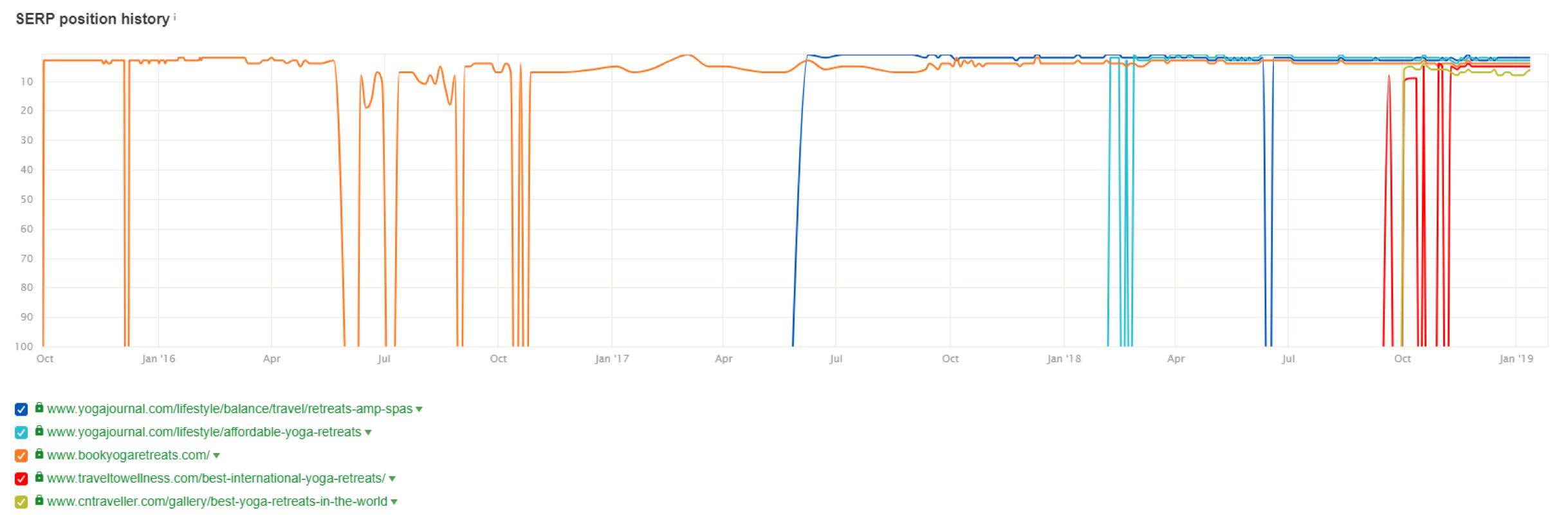 gráfico da intenção do usuário