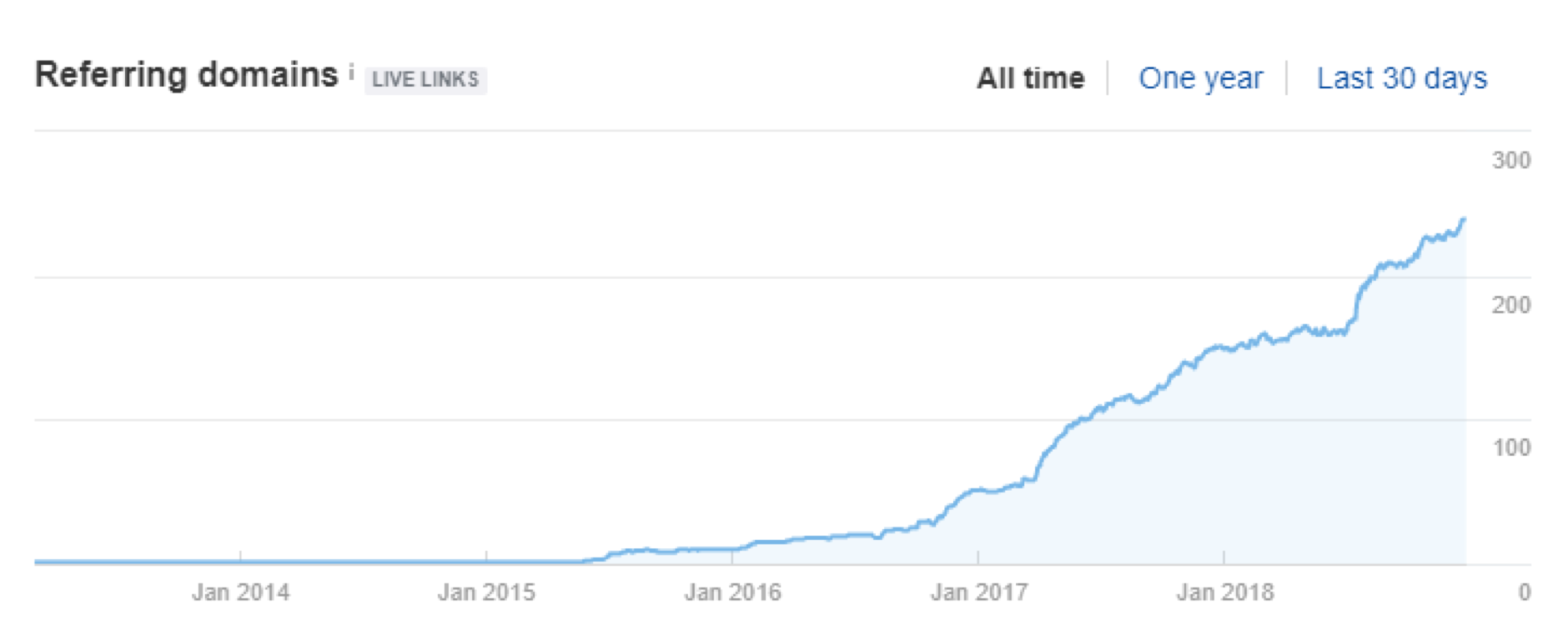 referring domains sample chart 2018