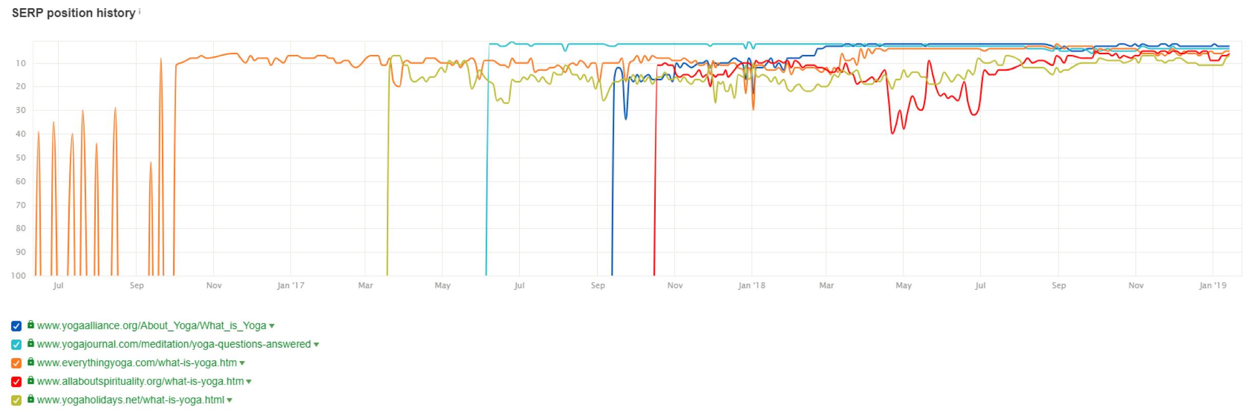 serp position history