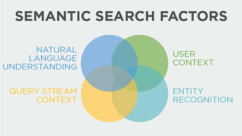 semantic-search