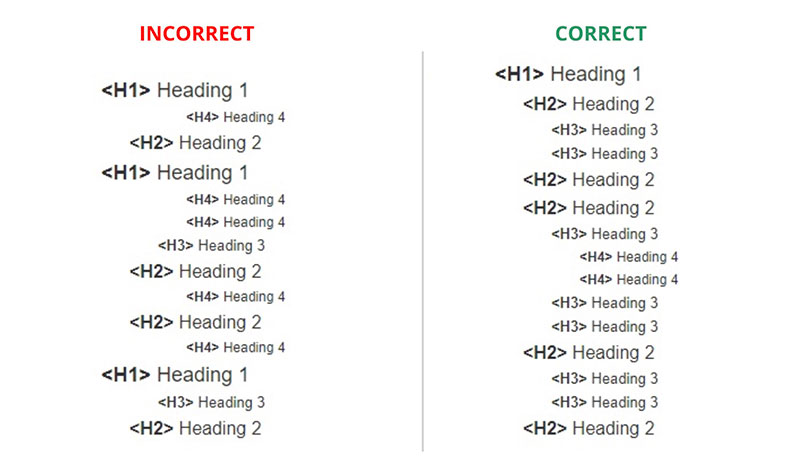 incorrect and correct html tags