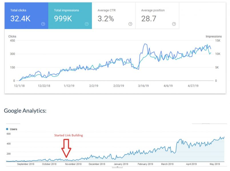 graph from the Search Console and google analytics