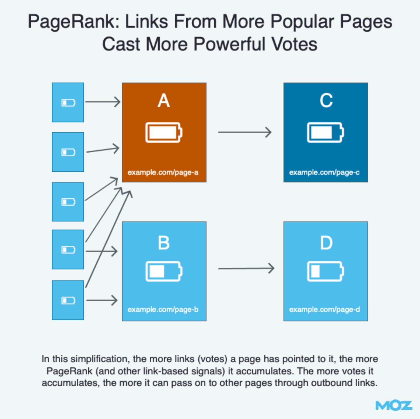 1-pagerank-47972 from moz