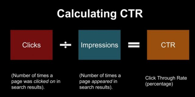 calculating CTR