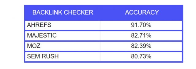 backlink checkers list