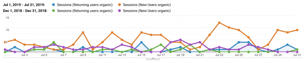 organic revenue sessions july
