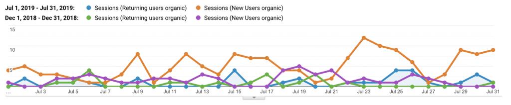 sessioni di entrate organiche luglio