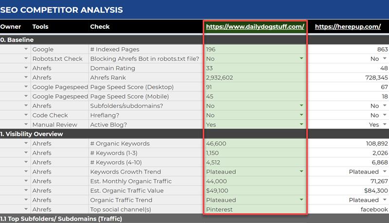 seo competitor analysis robbie