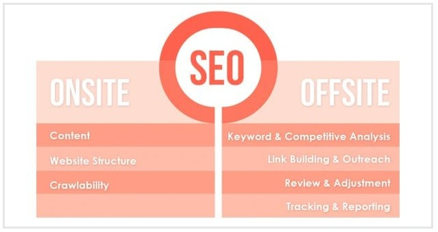 seo infographic onsite + offsite