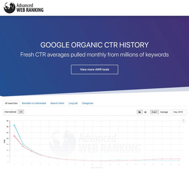 Fresh CTR google web ranking screenshot