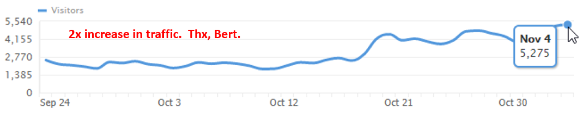 2x increase traffic thanks BERT