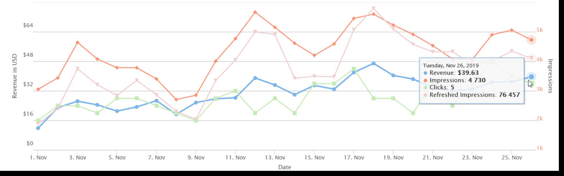 Grafico dei guadagni dei nuovi arrivati 02