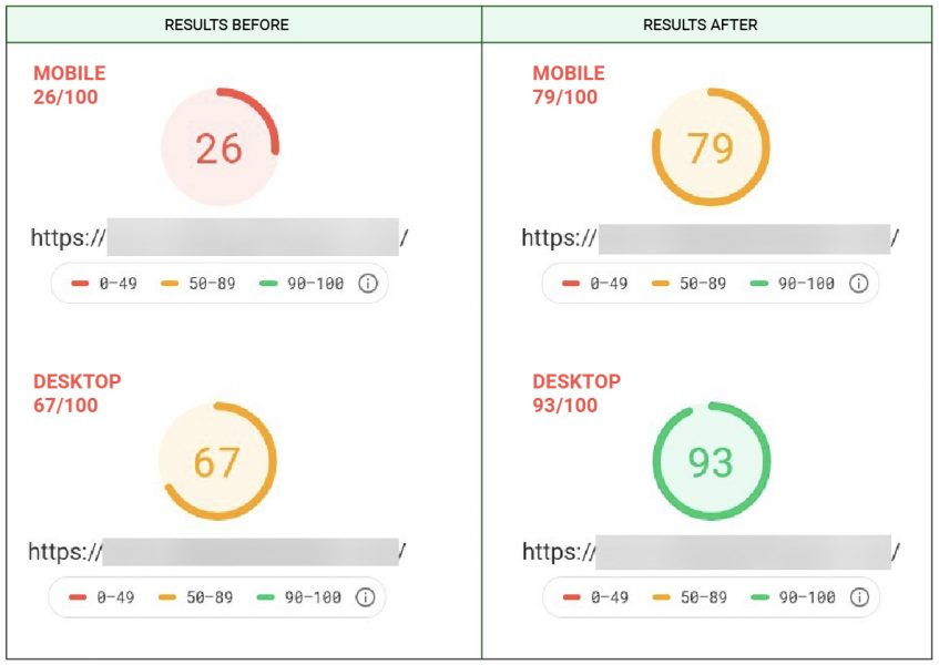 mobile and desktop results PSI