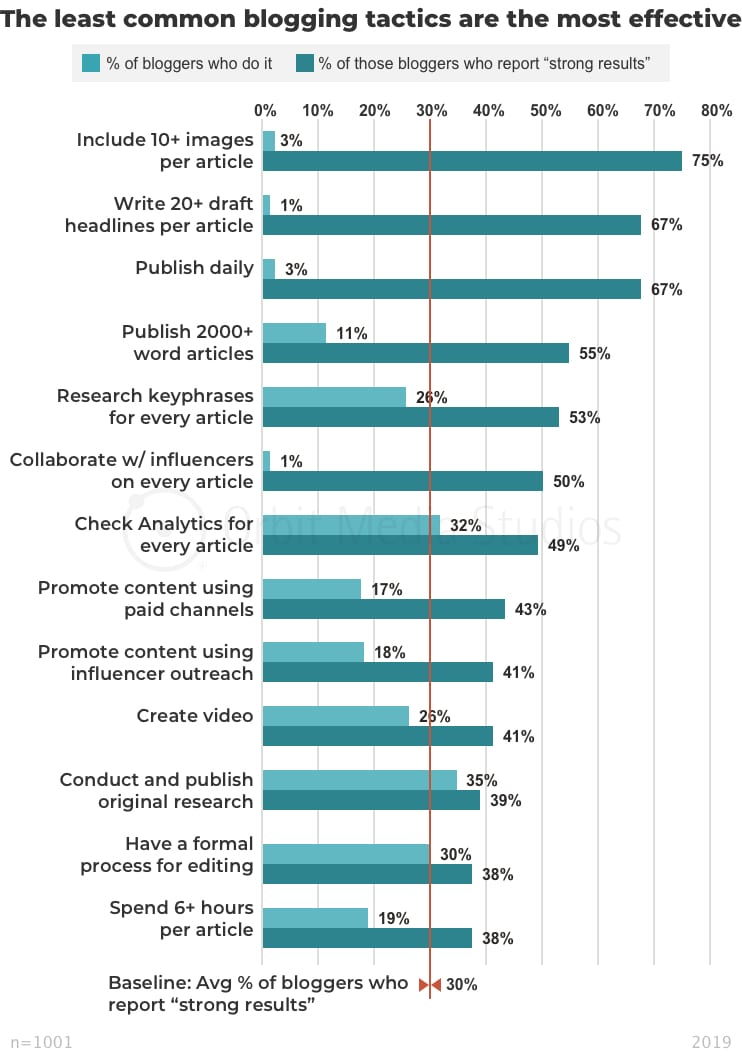 Blogger-summary-The-least-common-blogging-tactics-are-the-most-effective