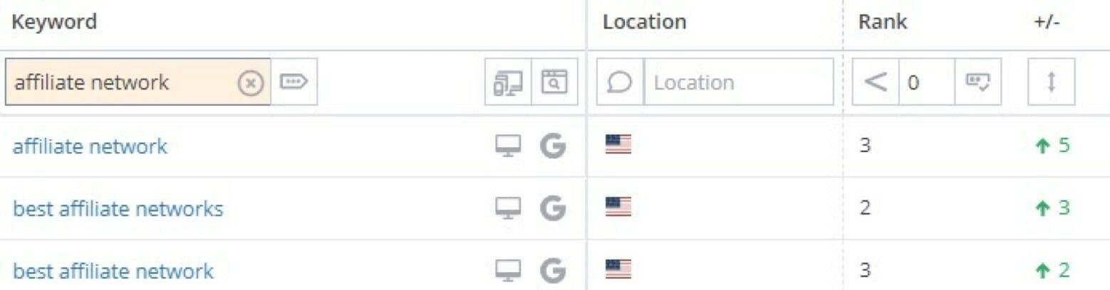 affiliate network keyword snapshot