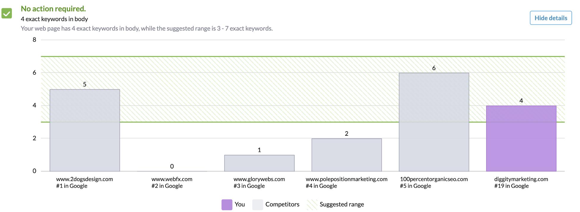 exact keyword rank graph