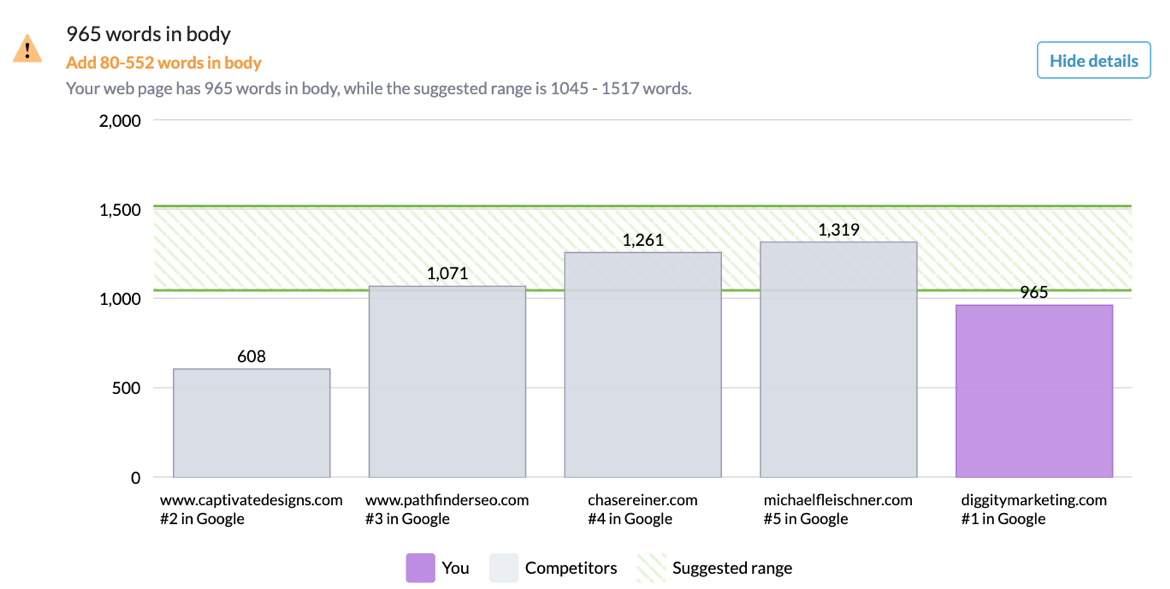 surfer seo high performing pages graph