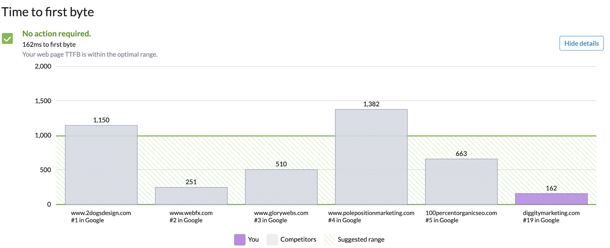 surfer seo page speed insight