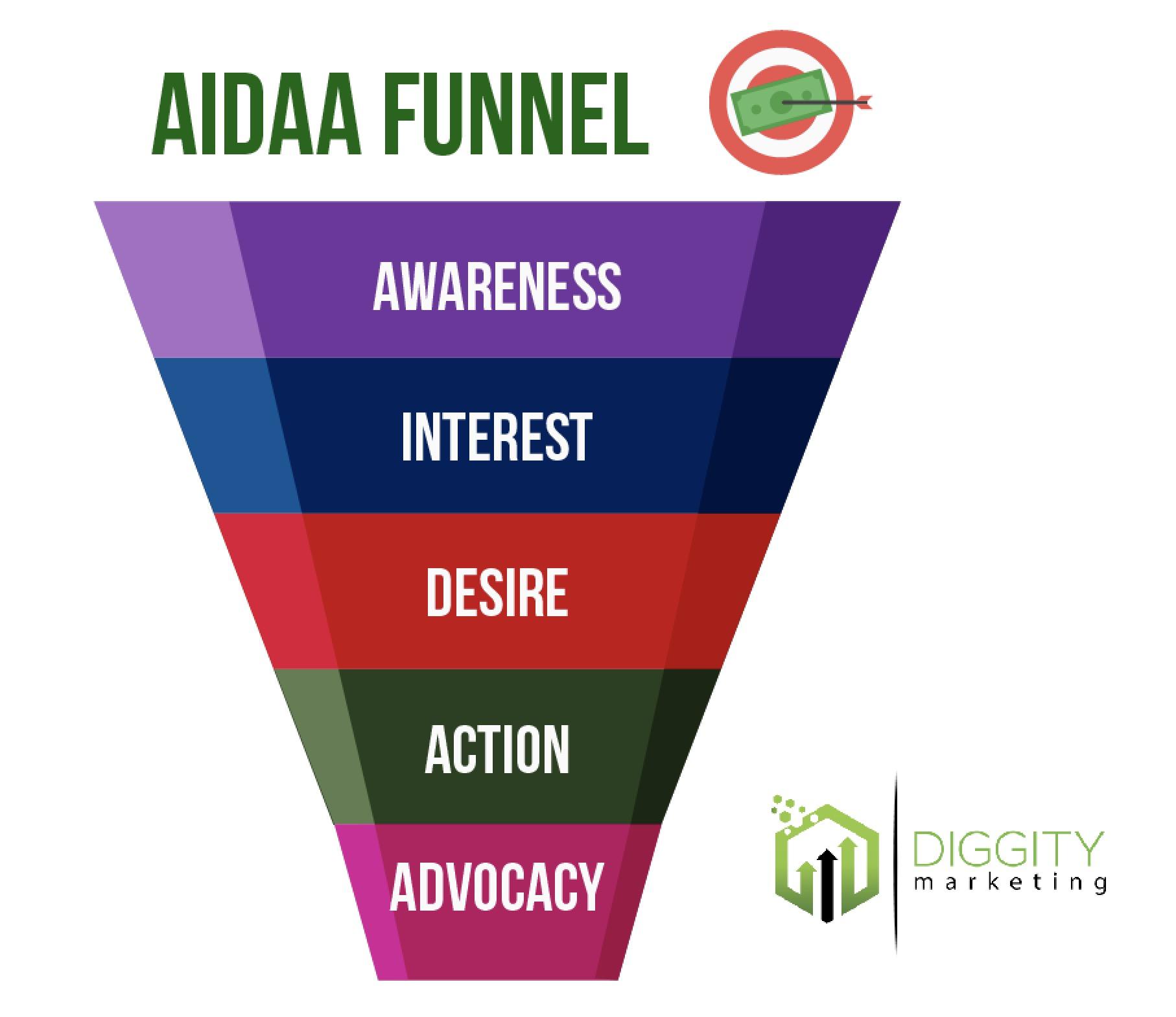AIDAA Funnel