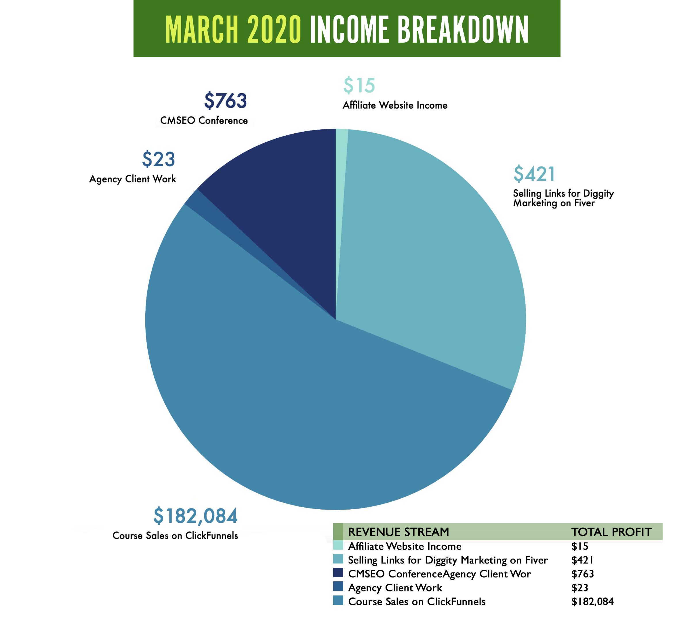 diggity march2020 income report3