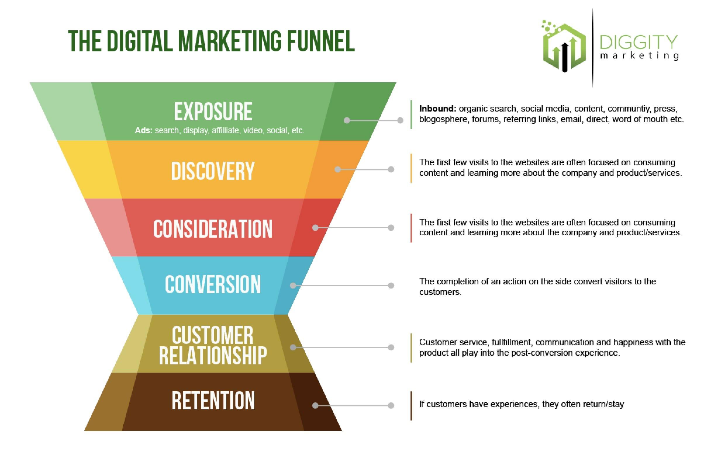 digital marketing funnel DM