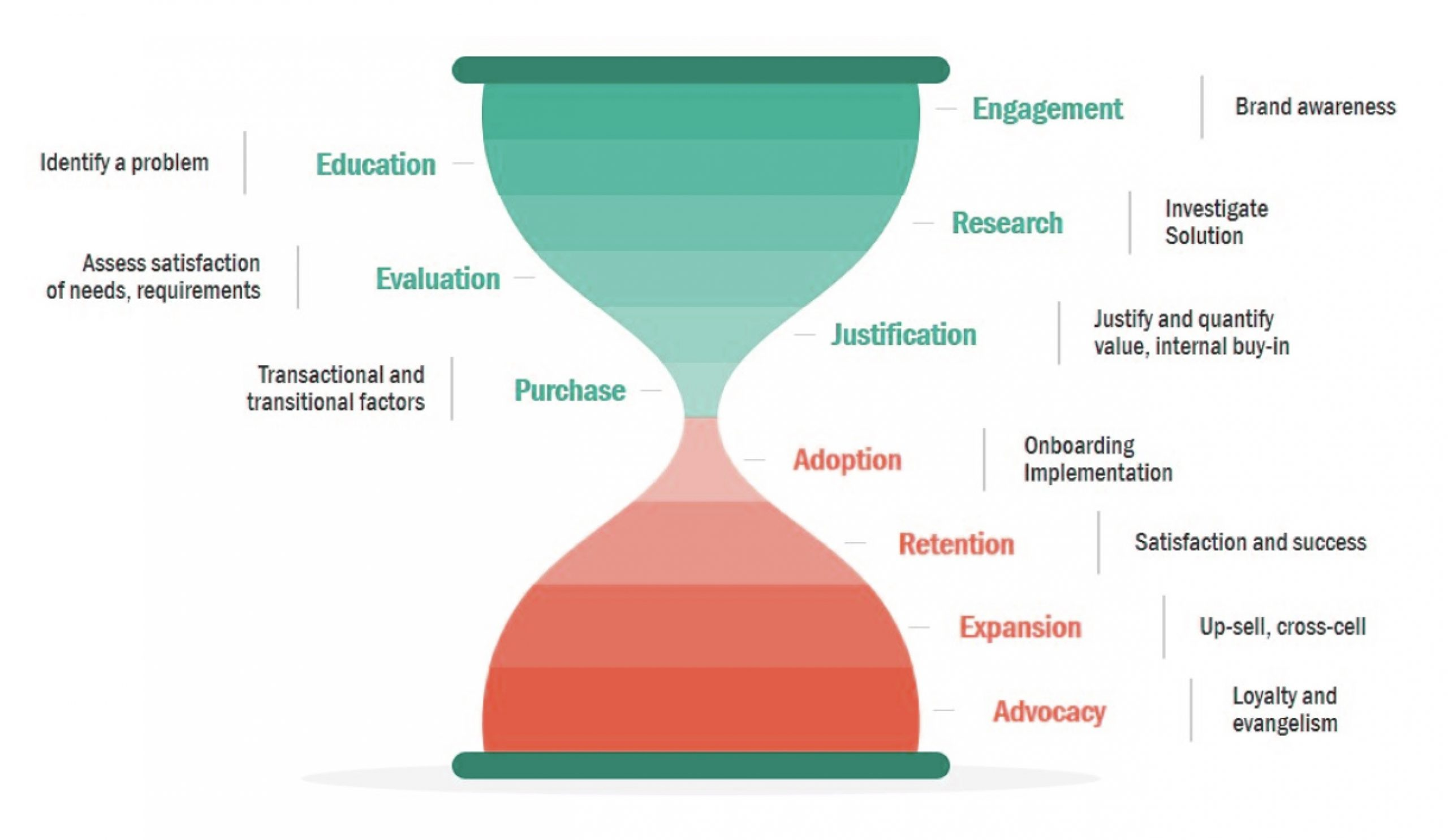 hourglass marketing funnel illustration