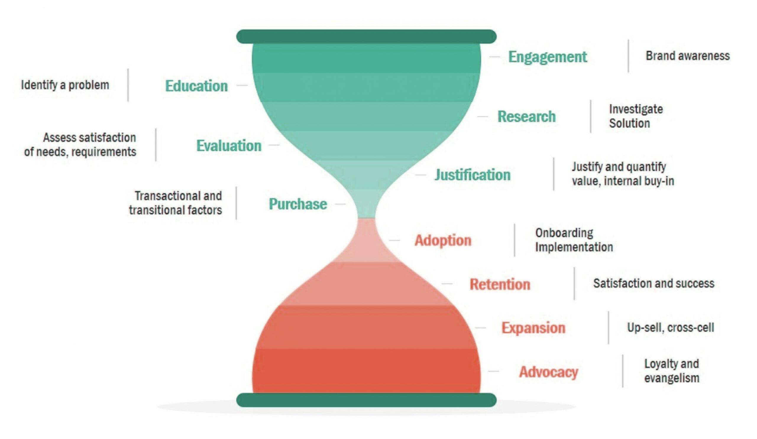 hourglass marketing funnel illustration